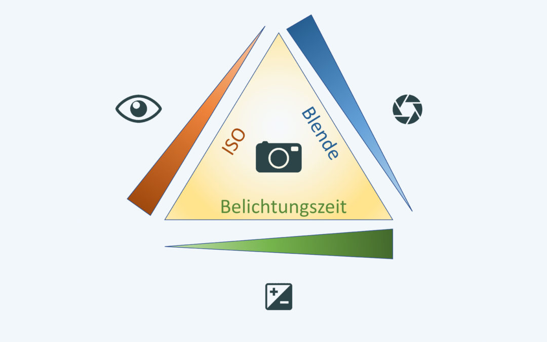 Fotografie-Grundlagen: ISO, Blende und Verschlusszeit
